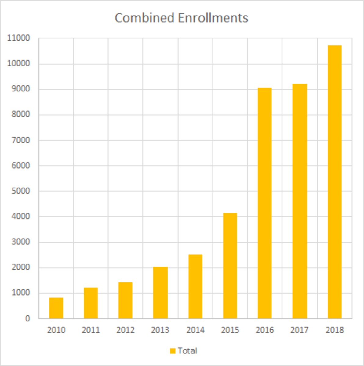 The number of online enrollments has skyrocketed from previous years.The number of online enrollments has skyrocketed from previous years, as evident by both graphs.